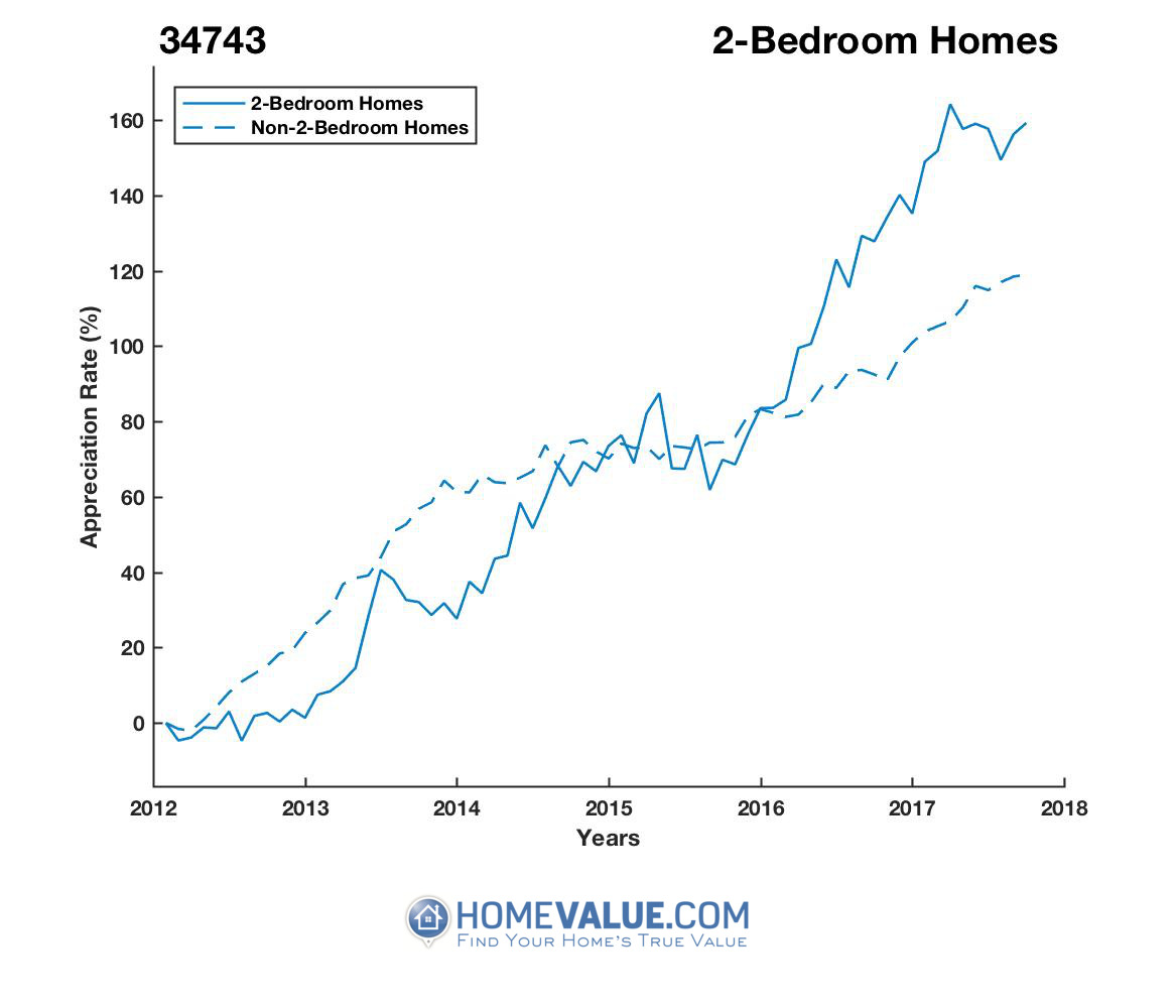 2 Bedrooms Homes have appreciated 72% faster since 03/15/2013.