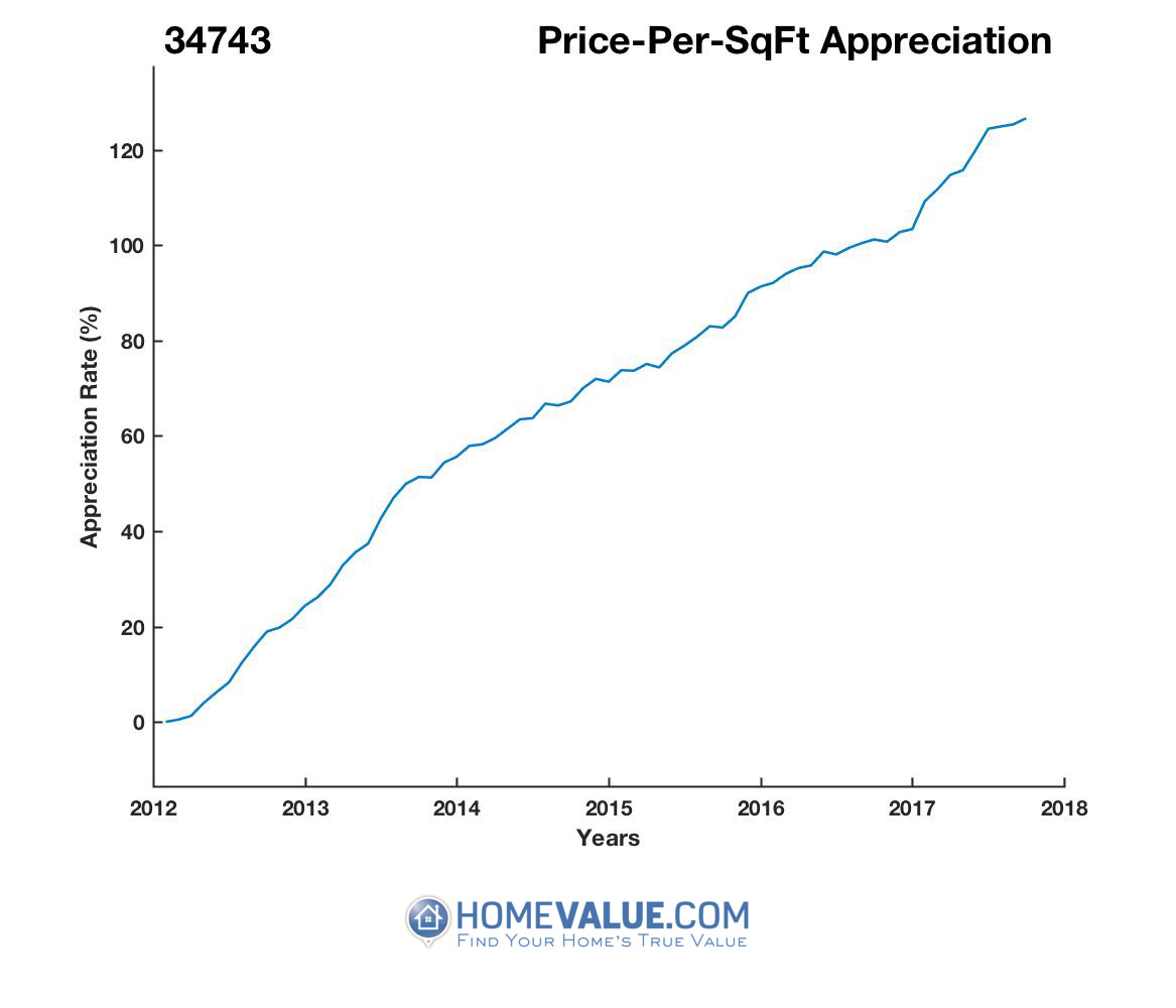 Average Price Per Sq.Ft. 34743