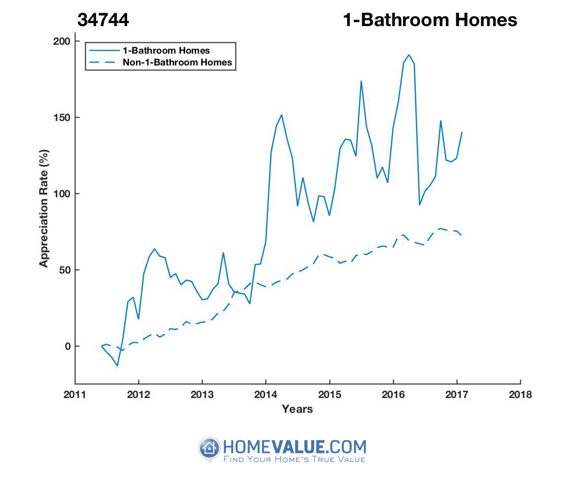 1 Bathroom Homes have appreciated 2.2x faster since 09/15/2013.