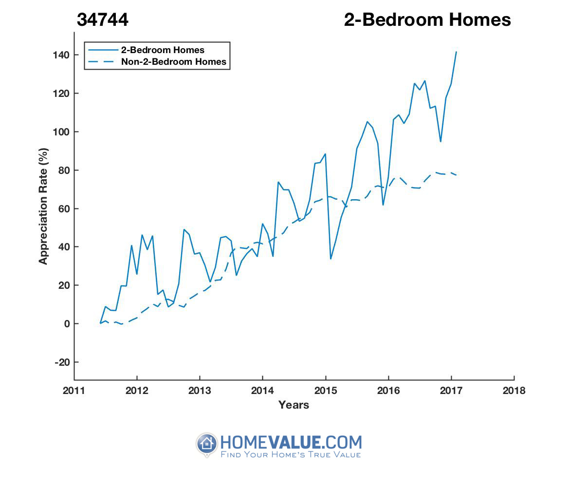 2 Bedrooms Homes have appreciated 43% faster since 09/15/2013.