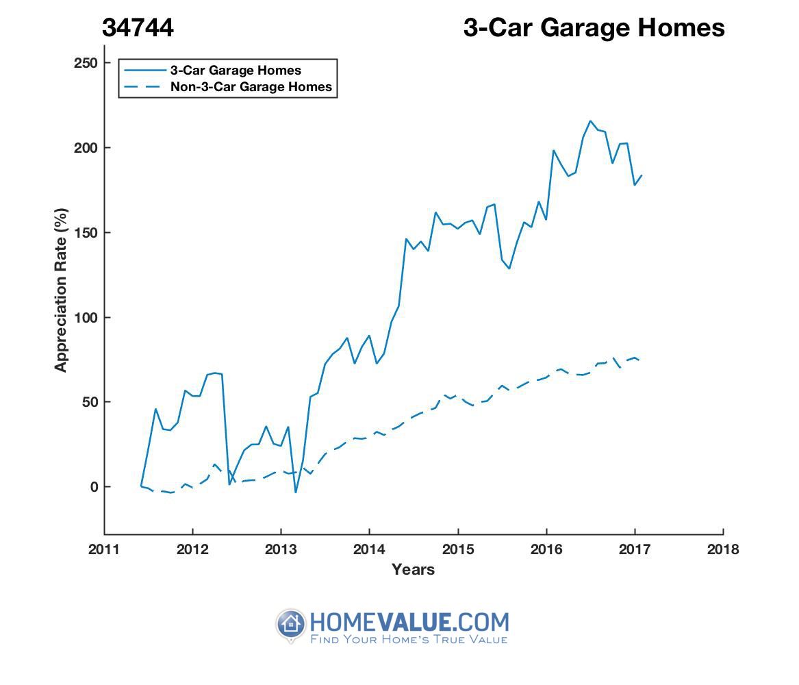 3 Car Garage Homes have appreciated 97% faster since 03/15/2013.