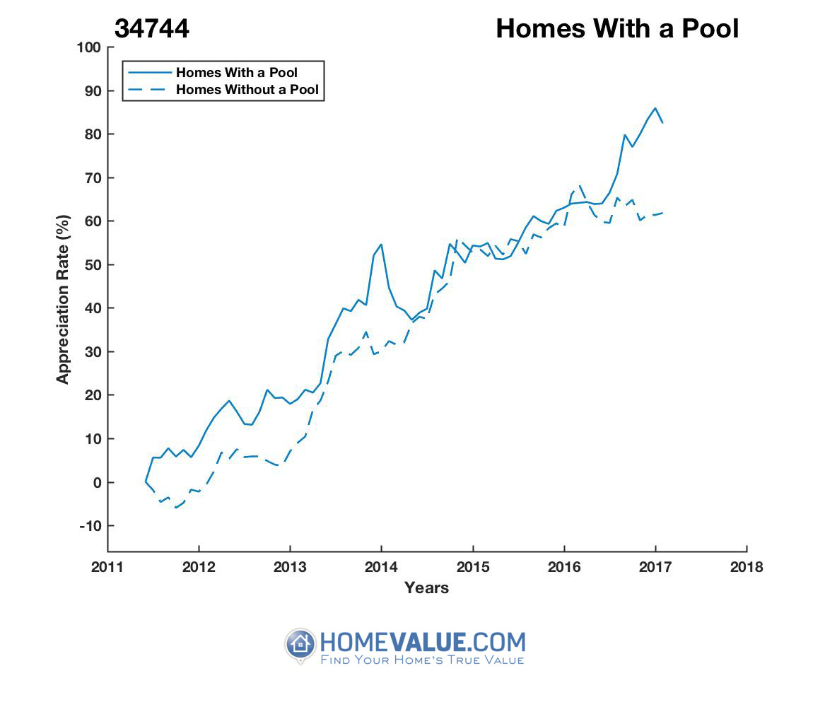1 Homes With A Pool Homes have appreciated 14% faster since 03/15/2015.