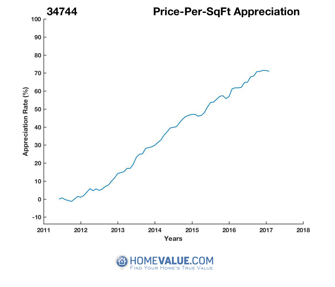 Average Price Per Sq.Ft. 34744