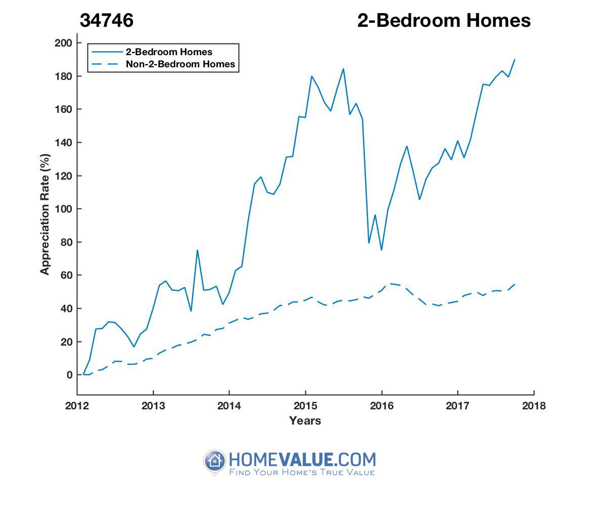 2 Bedrooms Homes have appreciated 35% faster since 03/15/2014.