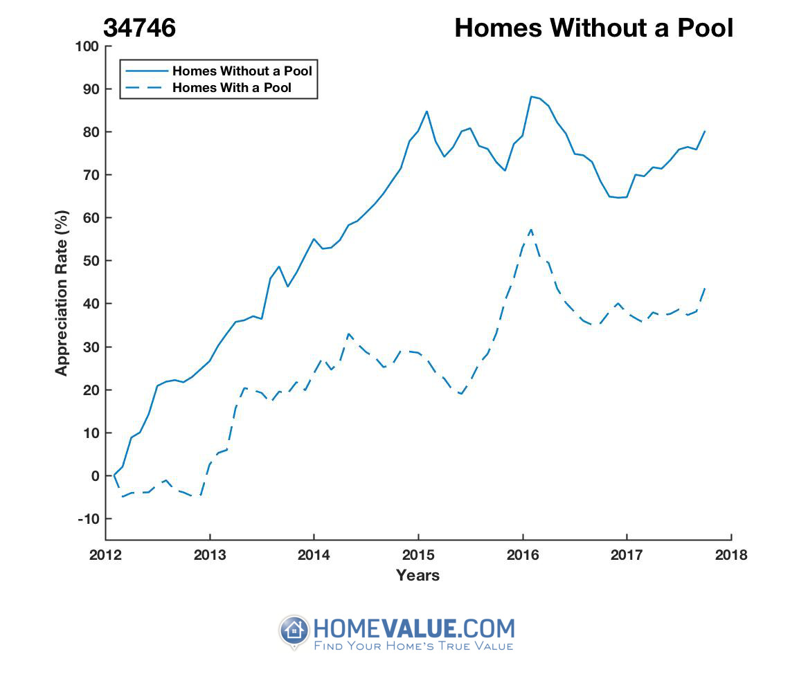 Homes Without A Pool Homes have appreciated 16% faster since 03/15/2012.
