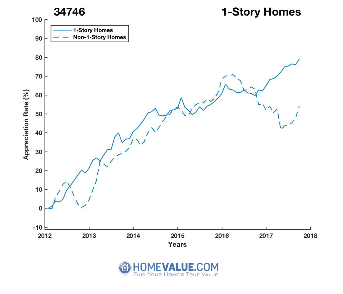 1 Story Homes have appreciated 27% faster since 03/15/2012.