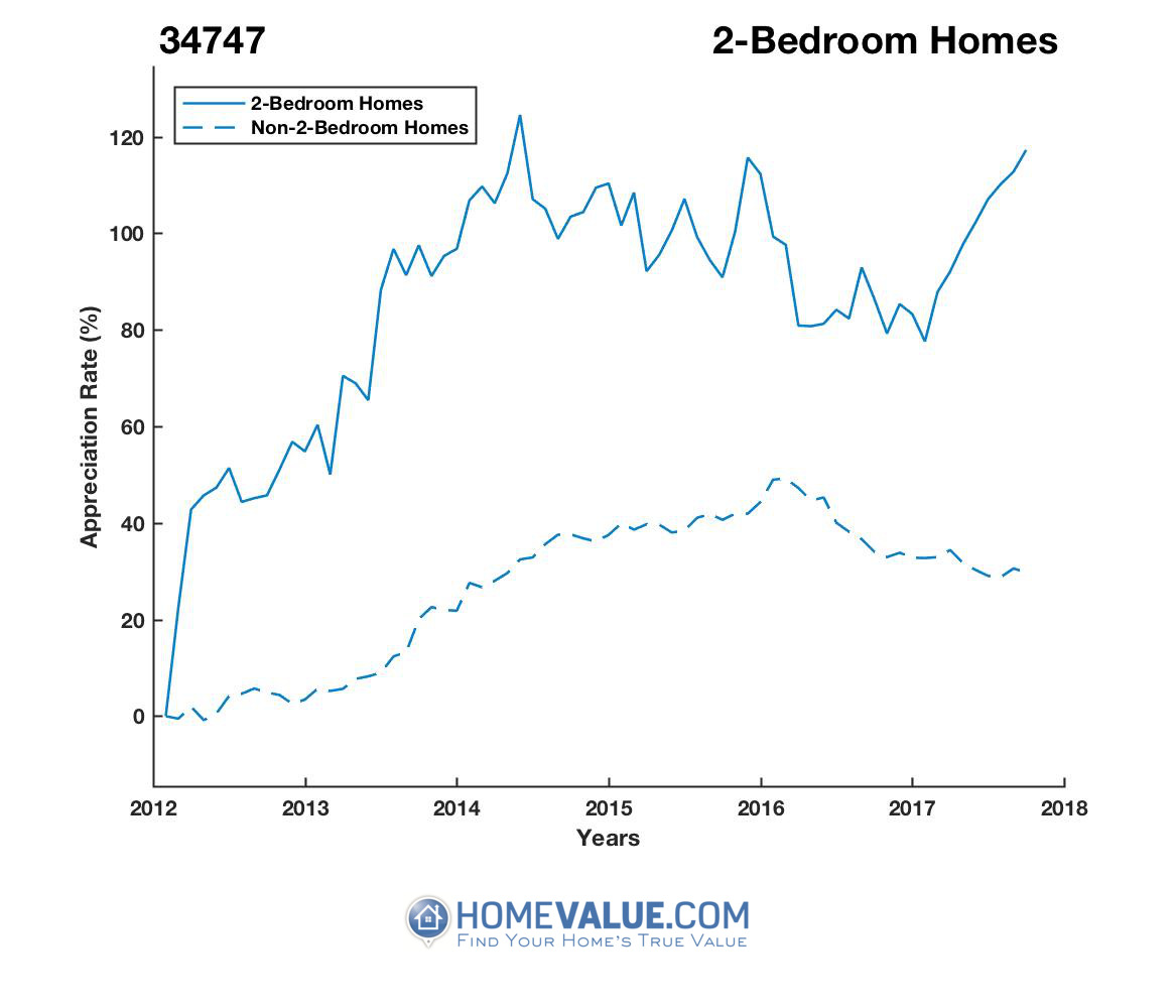 2 Bedrooms Homes have appreciated 32% faster since 03/15/2016.