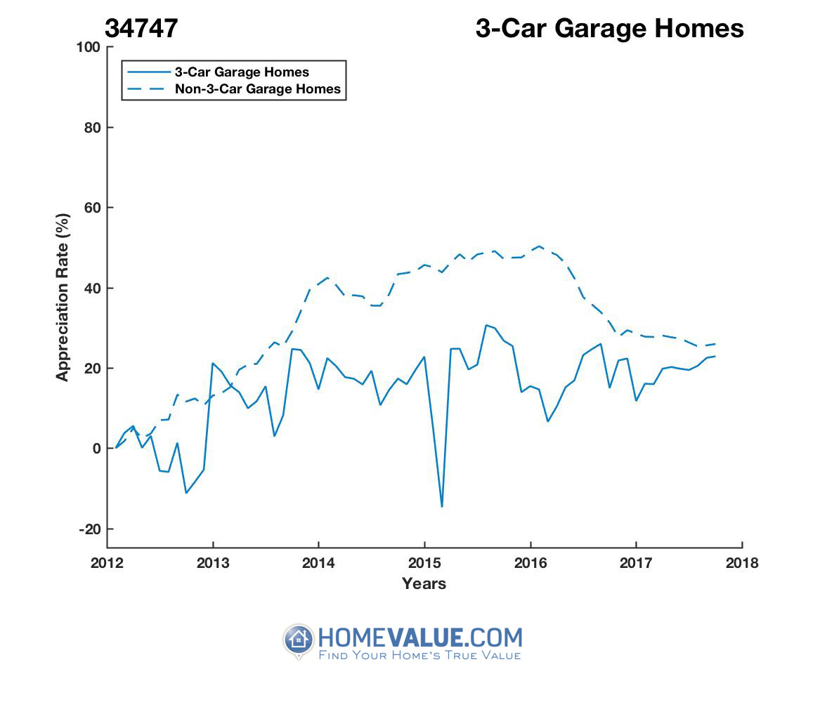 3 Car Garage Homes have appreciated 27% faster since 03/15/2016.