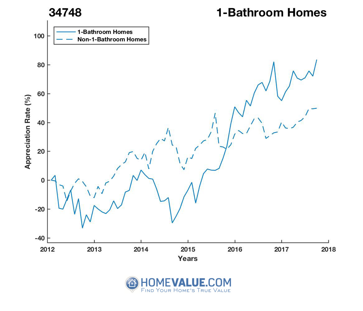 1 Bathroom Homes have appreciated 2.2x faster since 09/15/2012.