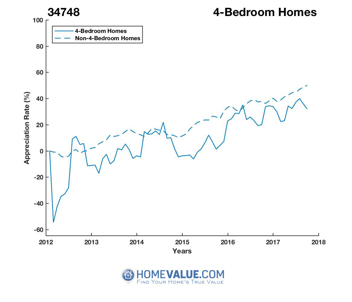 4 Bedrooms Homes have appreciated 77% faster since 03/15/2012.
