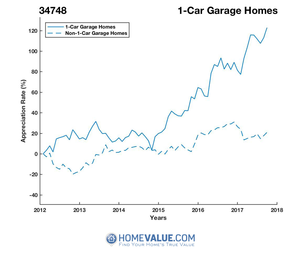 1 Car Garage Homes have appreciated 87% faster since 03/15/2012.