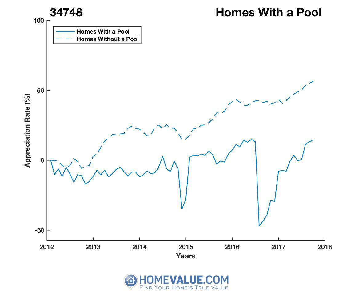 1 Homes With A Pool Homes have appreciated 78% faster since 09/15/2016.