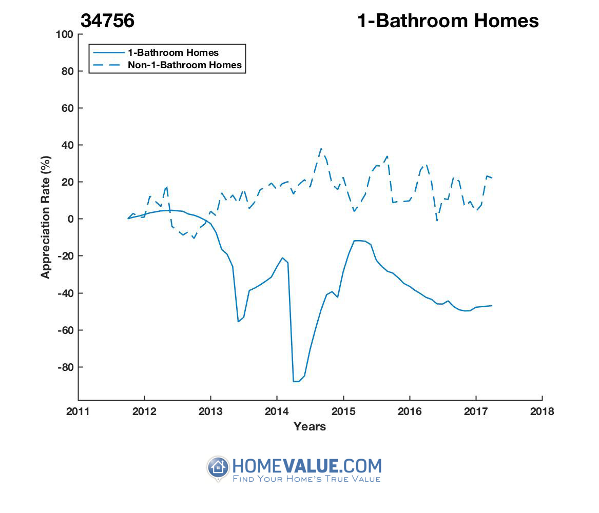 1 Bathroom Homes have appreciated 10.2x faster since 03/15/2014.
