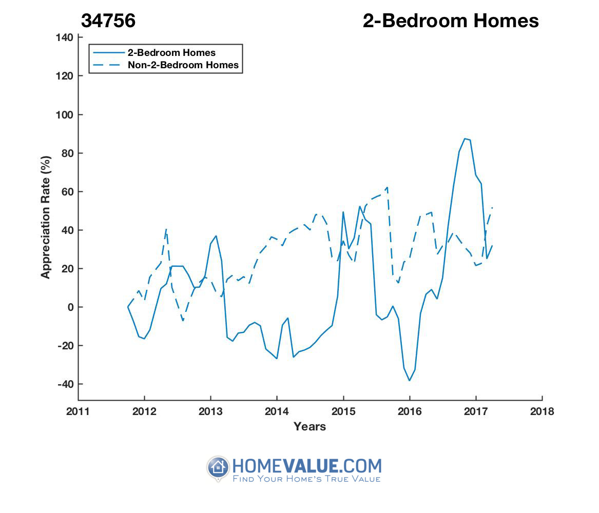 2 Bedrooms Homes have appreciated 4.3x faster since 03/15/2014.