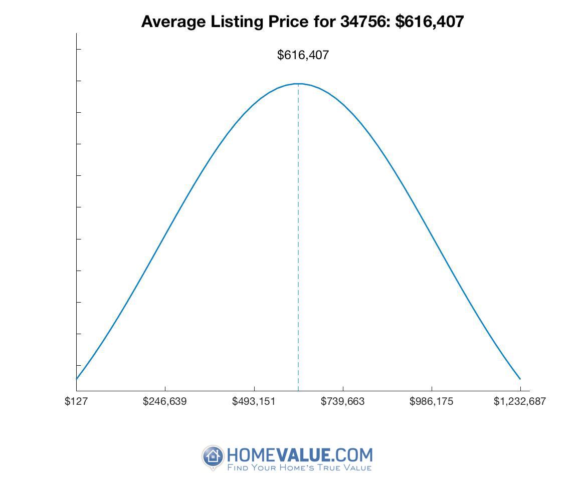 Average List Price 34756