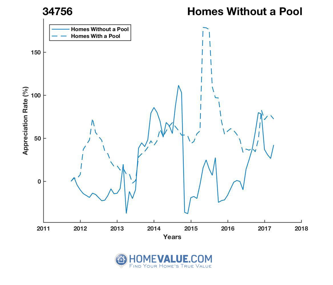 Homes Without A Pool Homes have appreciated 2.5x faster since 09/15/2015.