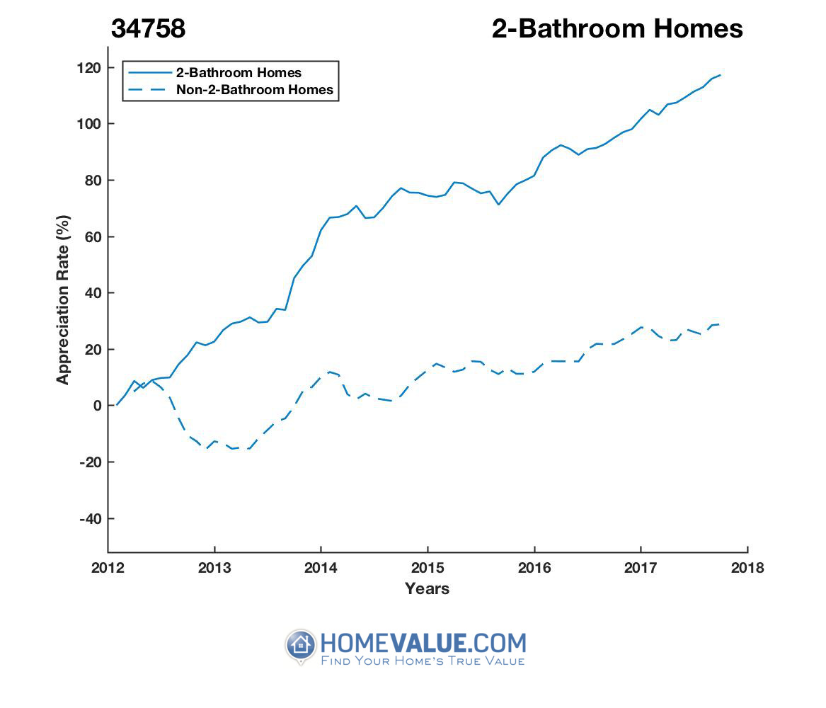 2 Bathrooms Homes have appreciated 74% faster since 03/15/2012.