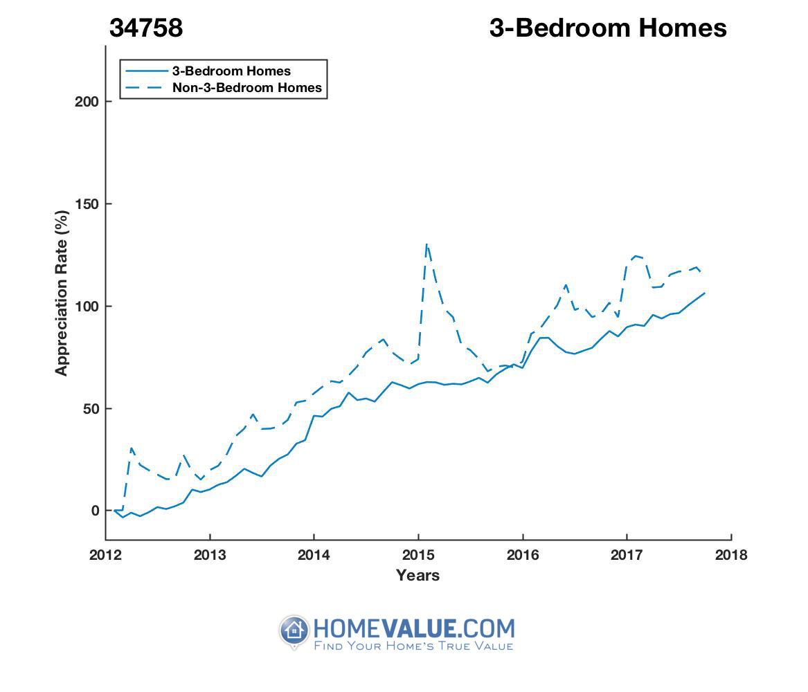 3 Bedrooms Homes have appreciated 43% faster since 03/15/2012.