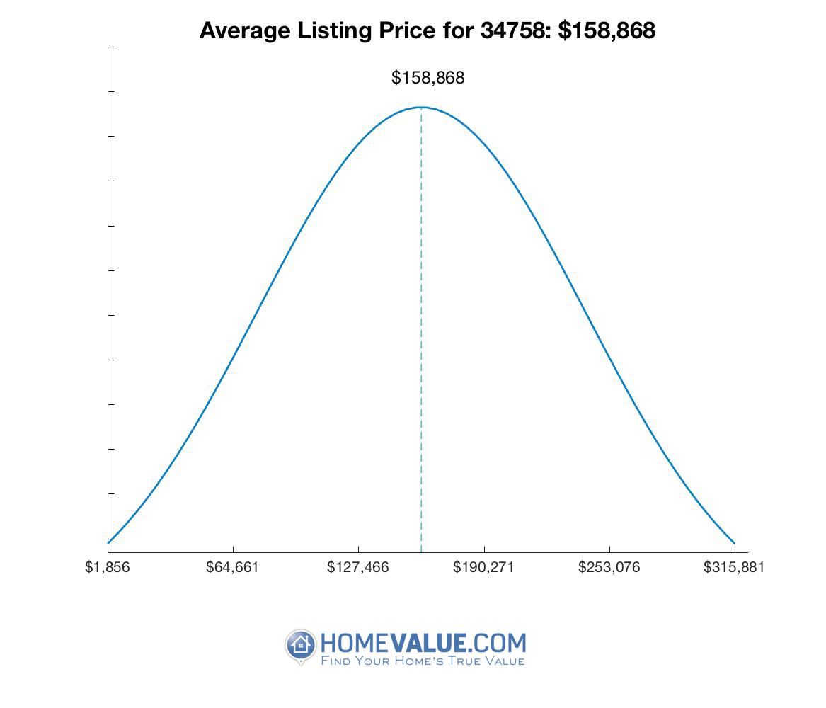 Average List Price 34758
