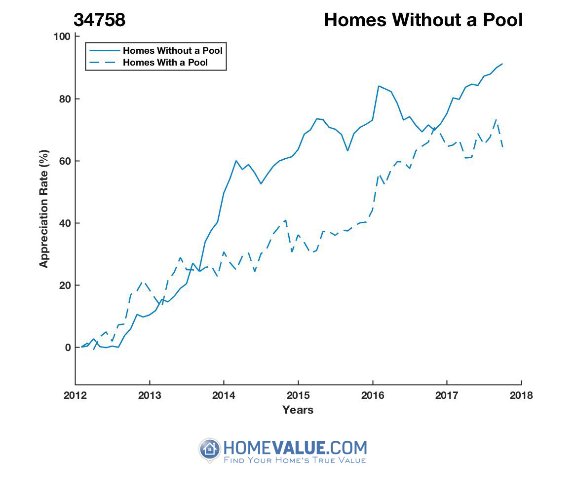 Homes Without A Pool Homes have appreciated 40% faster since 09/15/2012.
