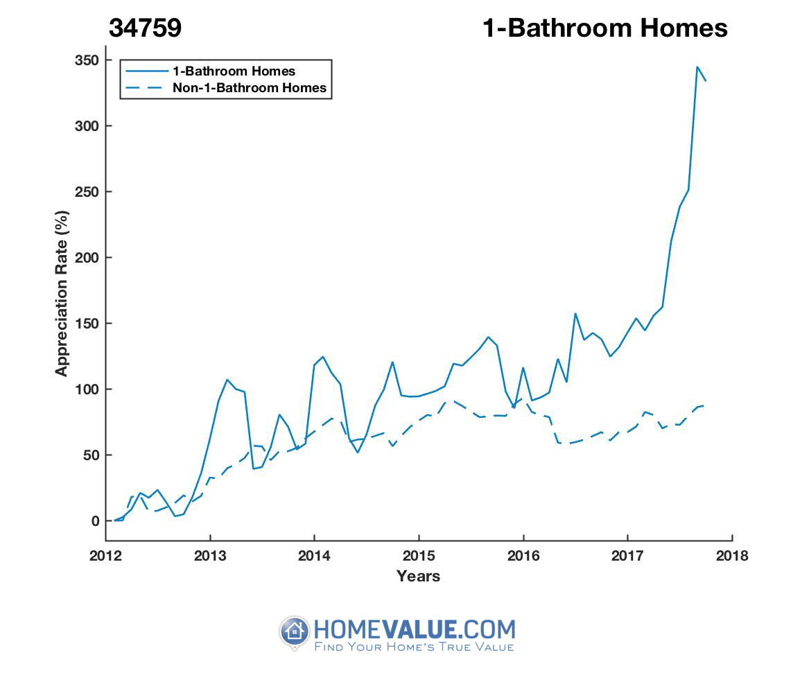 1 Bathroom Homes have appreciated 3.5x faster since 09/15/2012.