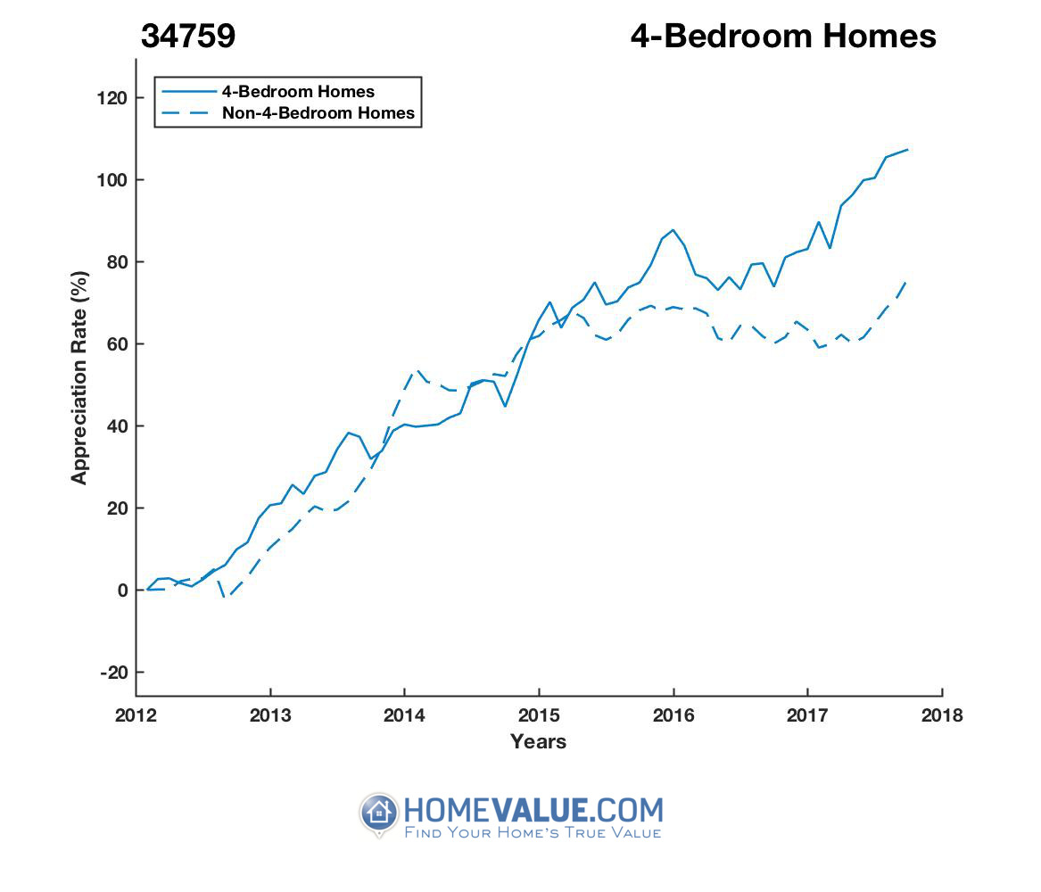 4 Bedrooms Homes have appreciated 31% faster since 03/15/2014.