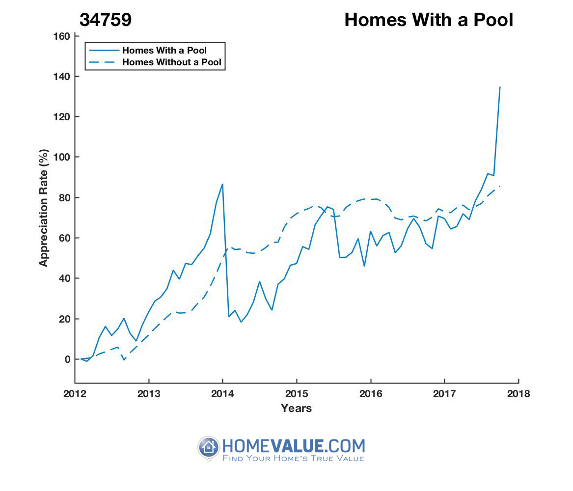 1 Homes With A Pool Homes have appreciated 78% faster since 03/15/2014.