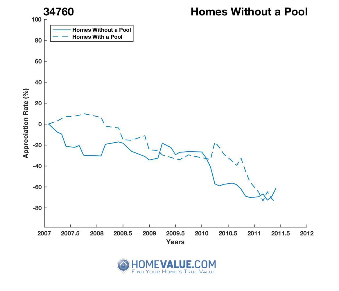 Homes Without A Pool Homes have appreciated 7.9x faster since 09/15/2012.
