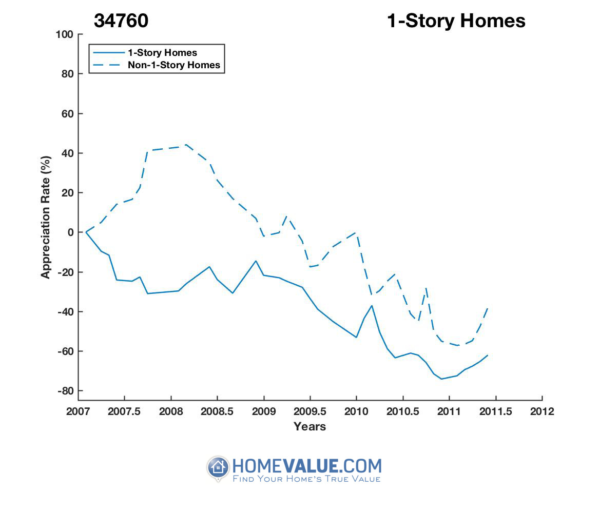 1 Story Homes have appreciated 3.7x faster since 09/15/2015.