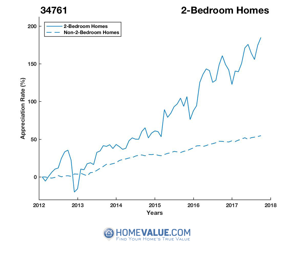2 Bedrooms Homes have appreciated 2.3x faster since 03/15/2012.