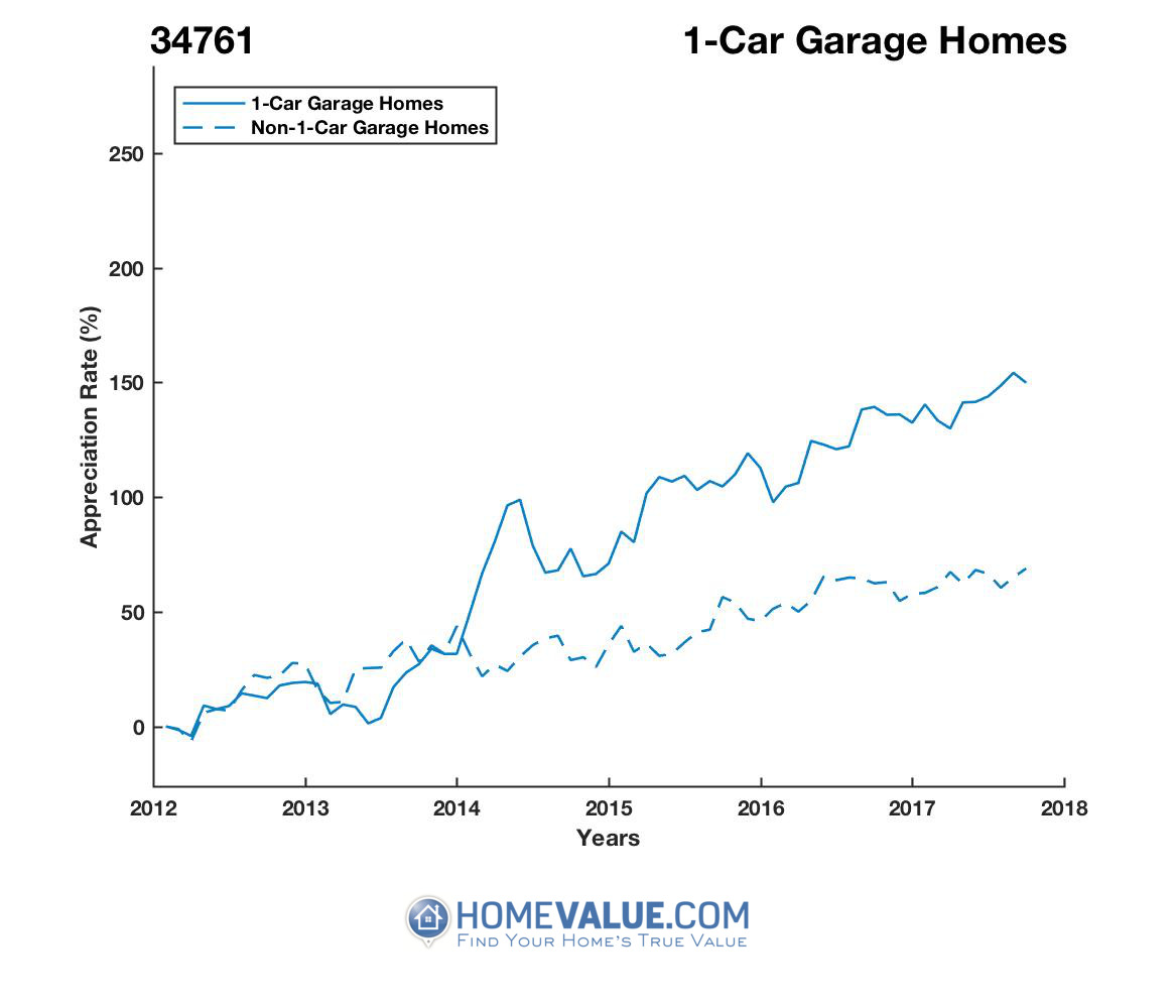 1 Car Garage Homes have appreciated 82% faster since 09/15/2012.