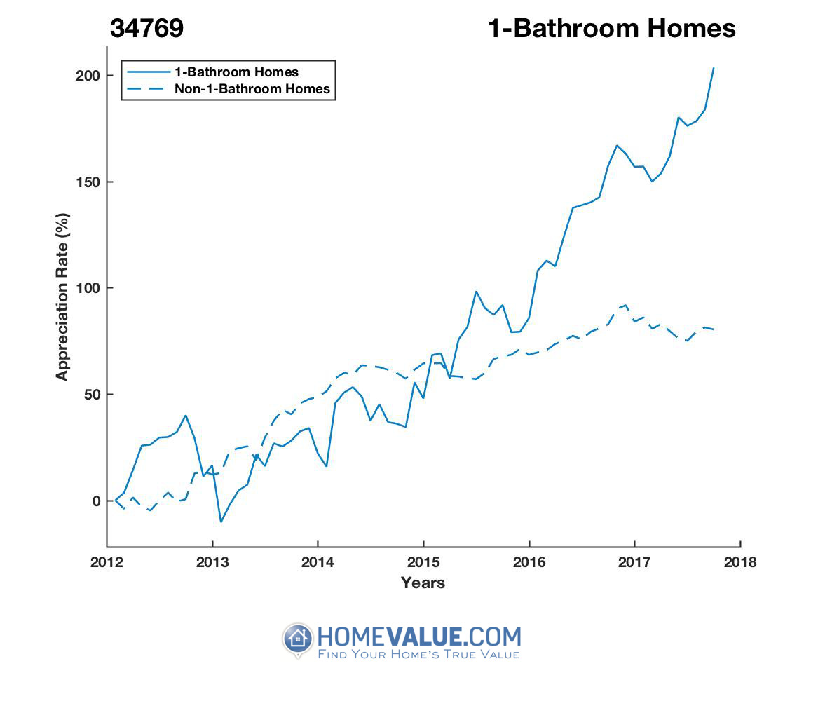 1 Bathroom Homes have appreciated 2.4x faster since 03/15/2013.
