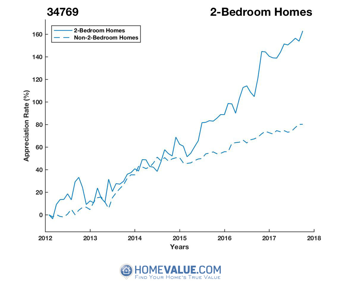2 Bedrooms Homes have appreciated 74% faster since 03/15/2013.