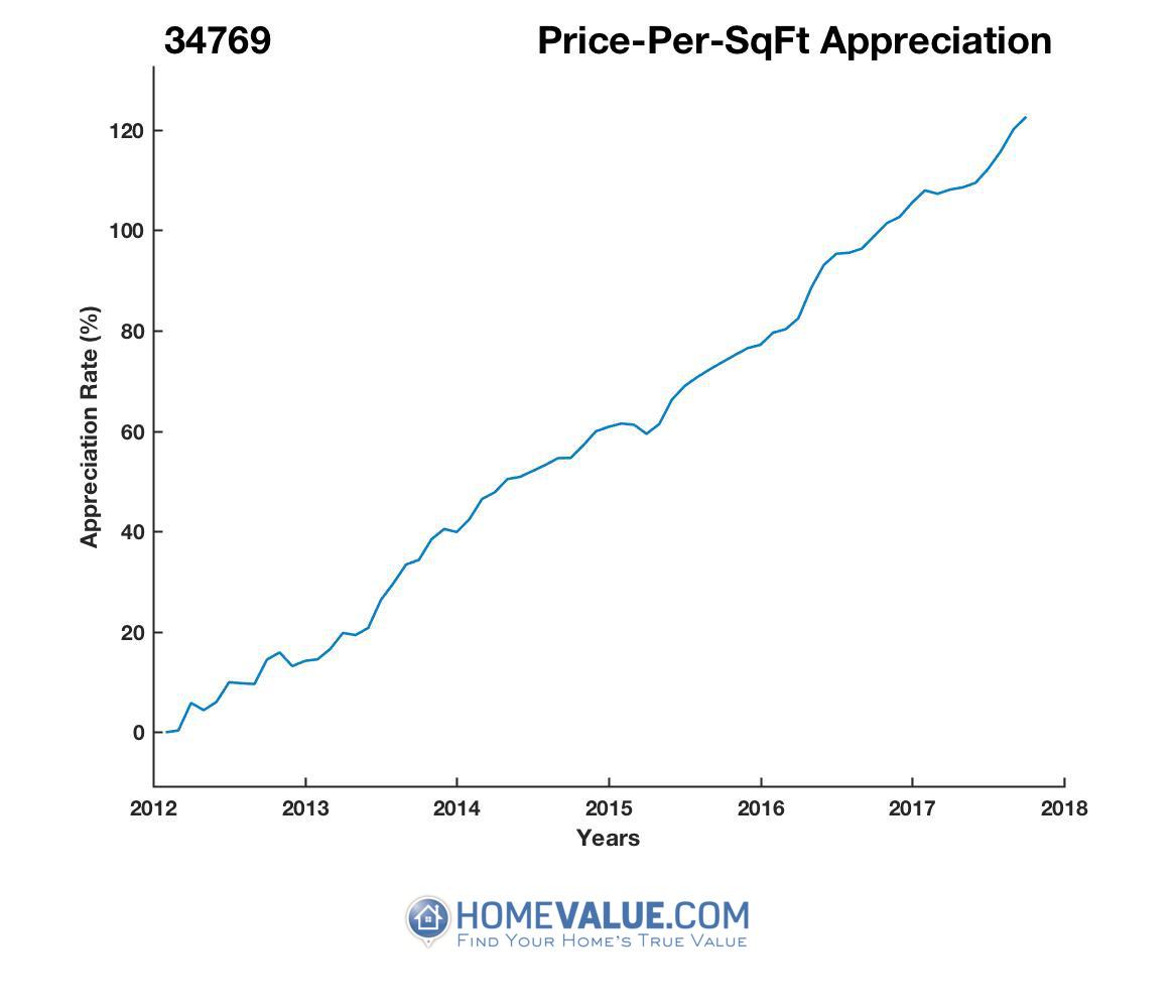 Average Price Per Sq.Ft. 34769