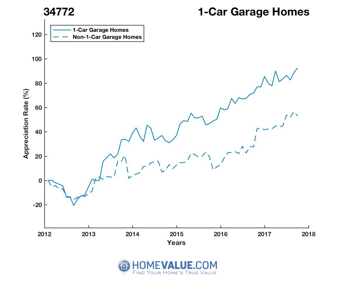1 Car Garage Homes have appreciated 44% faster since 09/15/2012.