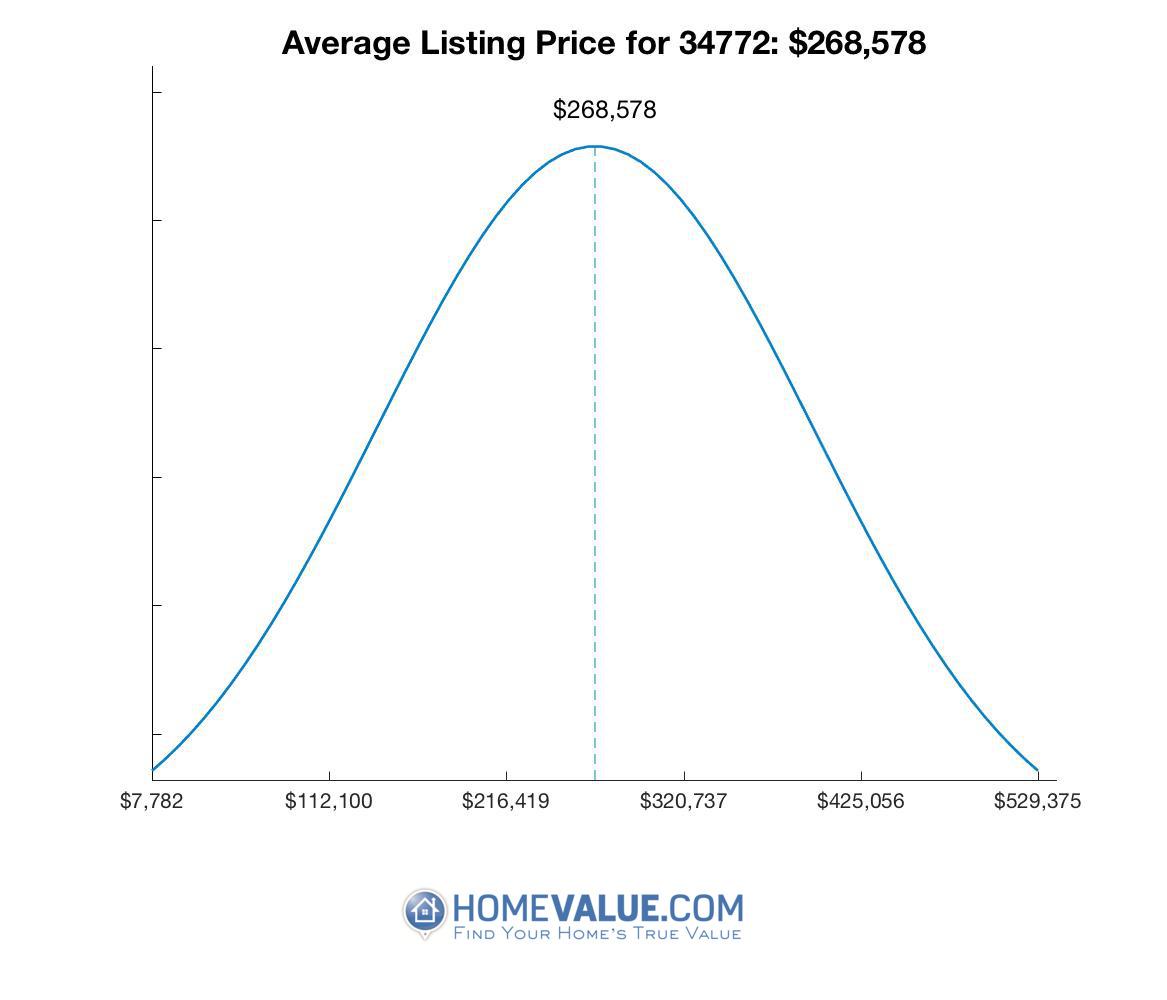 Average List Price 34772