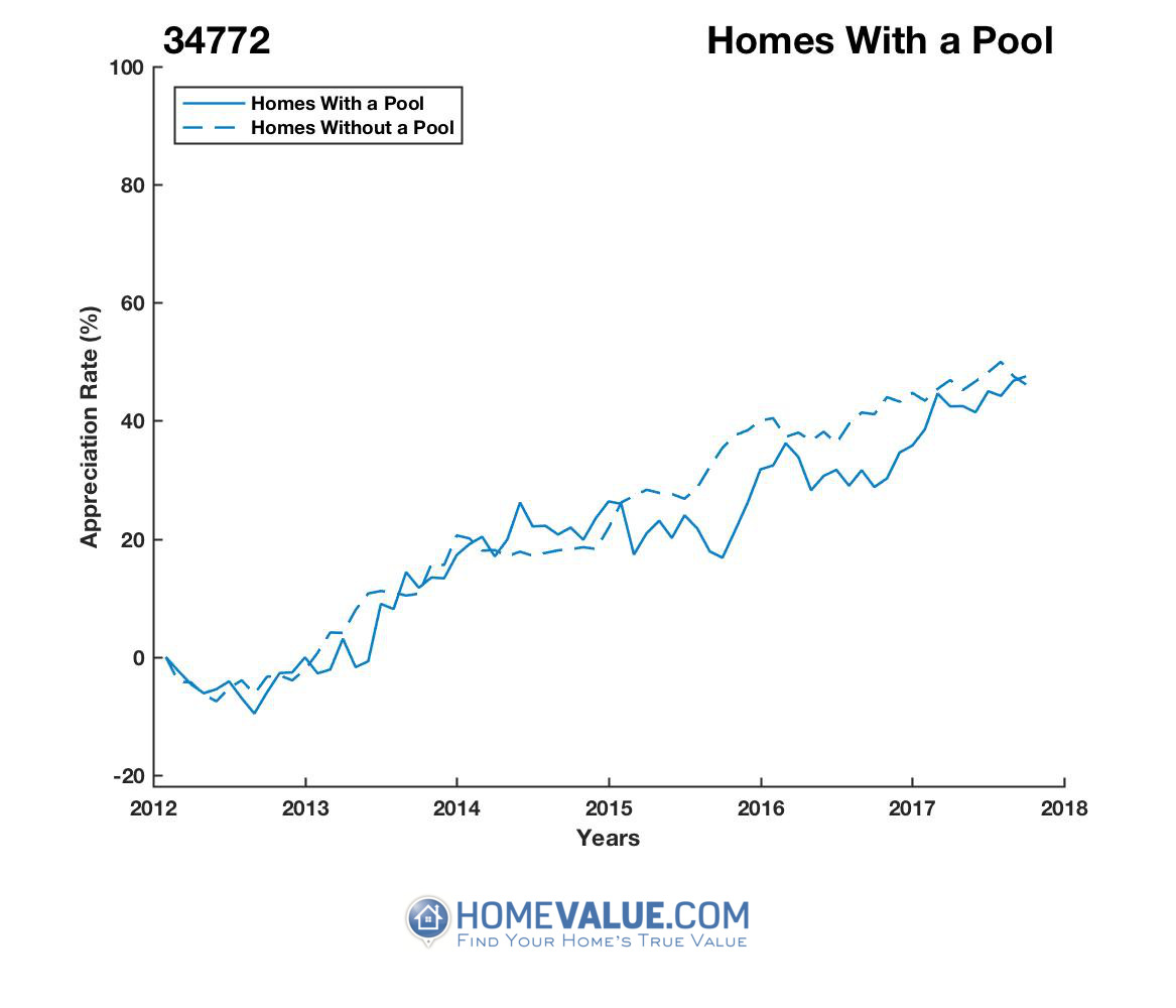 1 Homes With A Pool Homes have appreciated 18% faster since 09/15/2015.