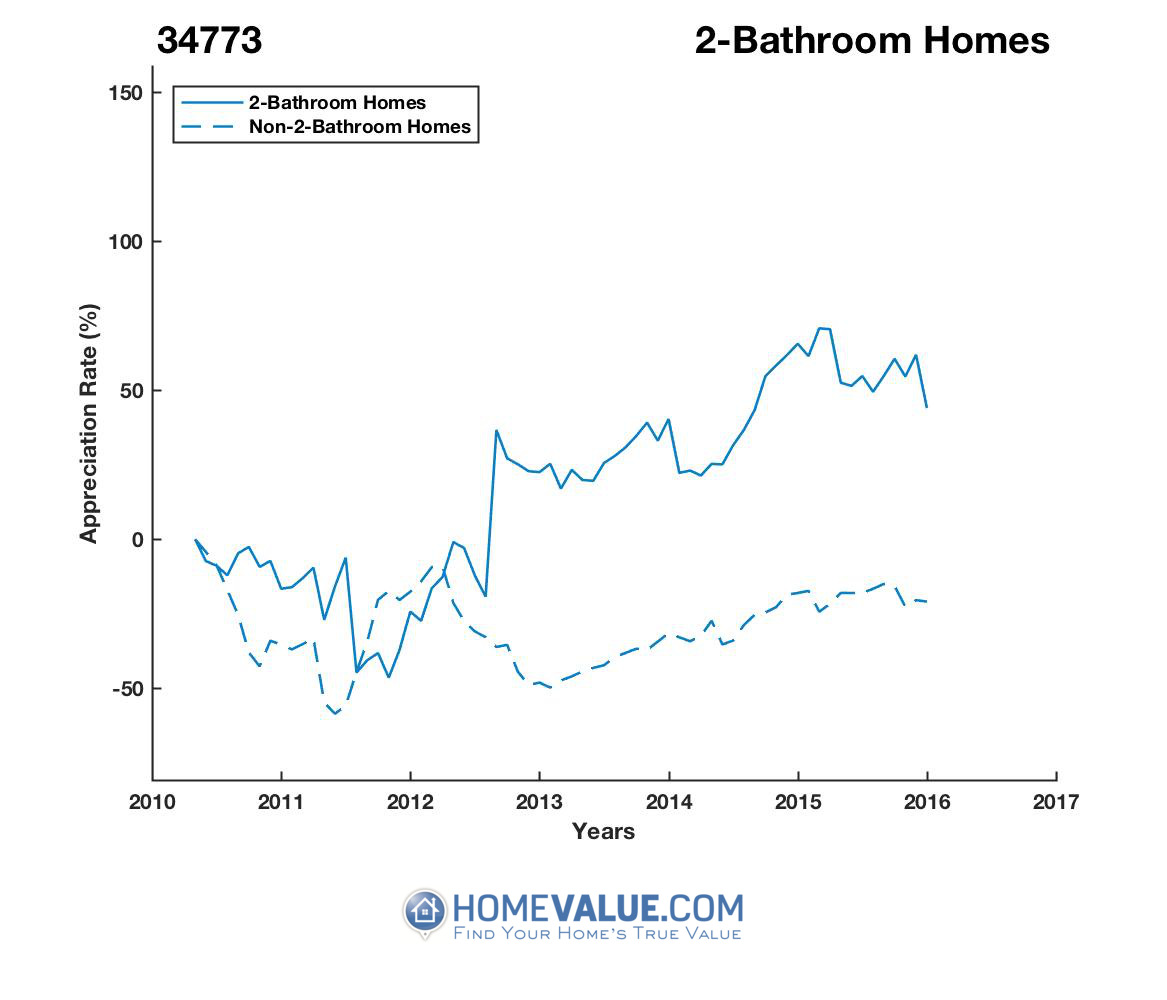 2 Bathrooms Homes have appreciated 79% faster since 03/15/2012.