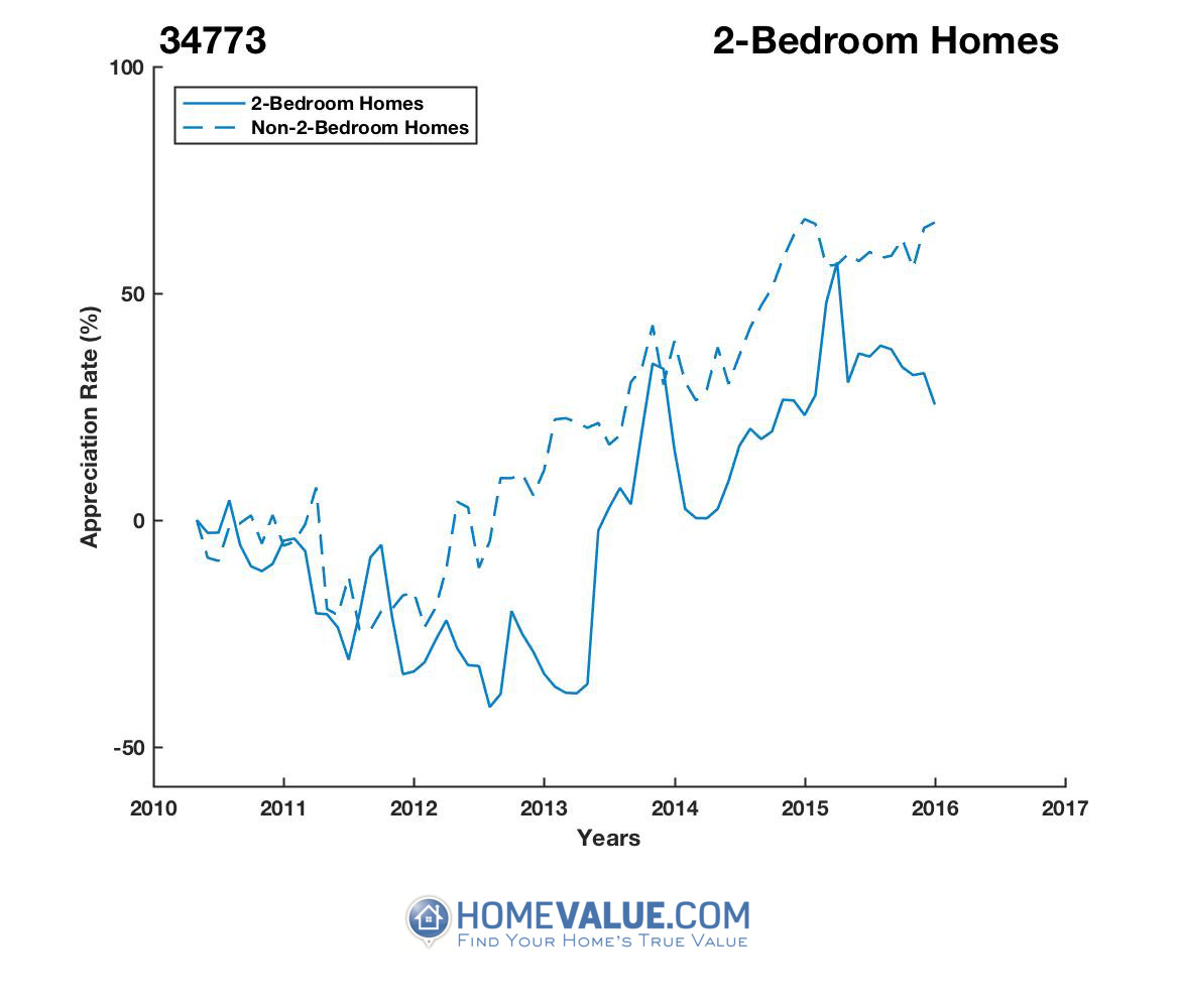 2 Bedrooms Homes have appreciated 2.2x faster since 03/15/2013.