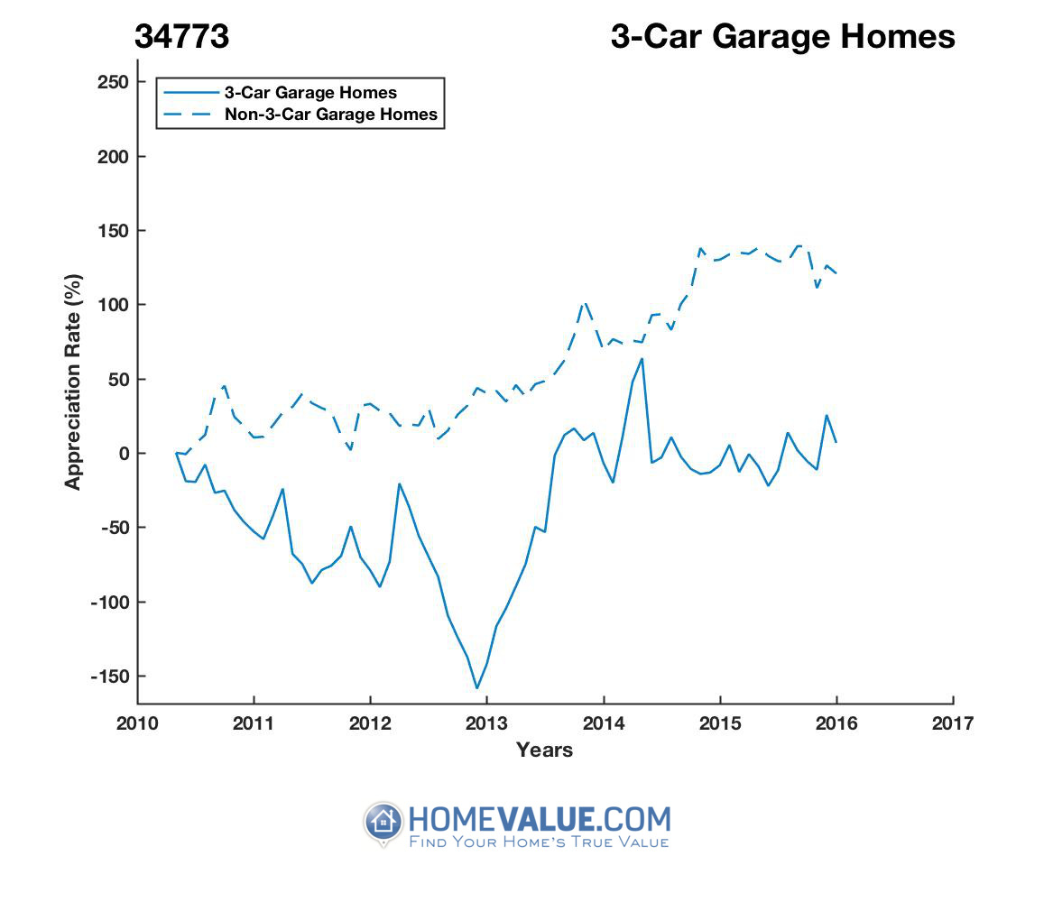 3 Car Garage Homes have appreciated 5.9x faster since 03/15/2013.