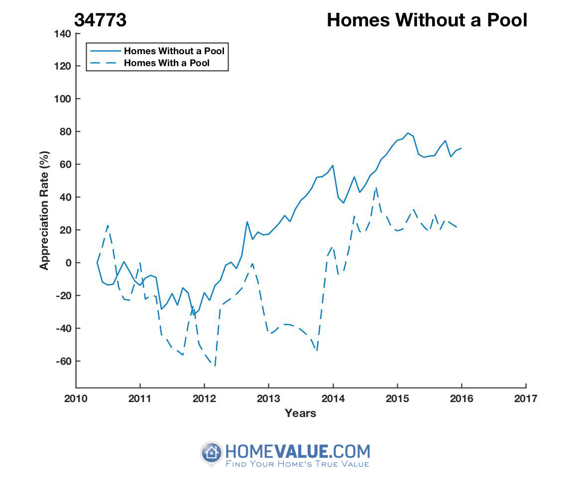 Homes Without A Pool Homes have appreciated 96% faster since 03/15/2012.