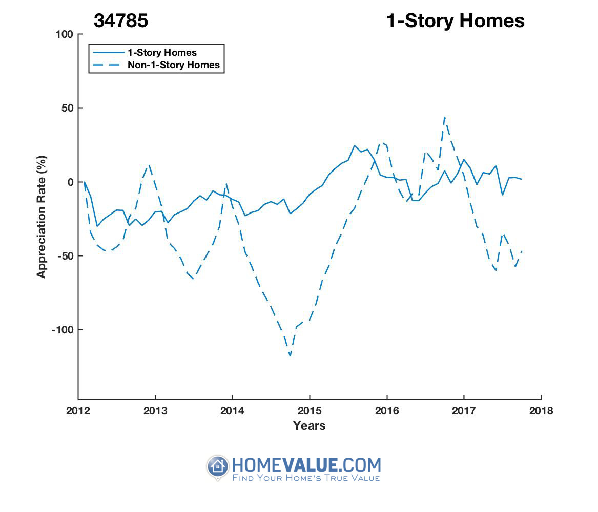 1 Story Homes have appreciated 5.2x faster since 09/15/2014.