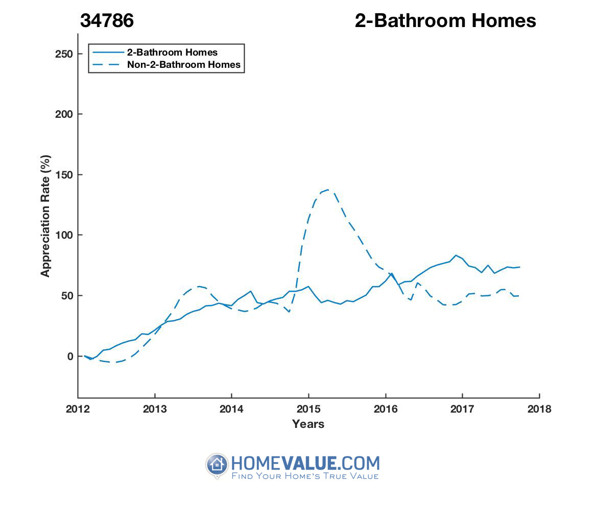 2 Bathrooms Homes have appreciated 42% faster since 03/15/2015.