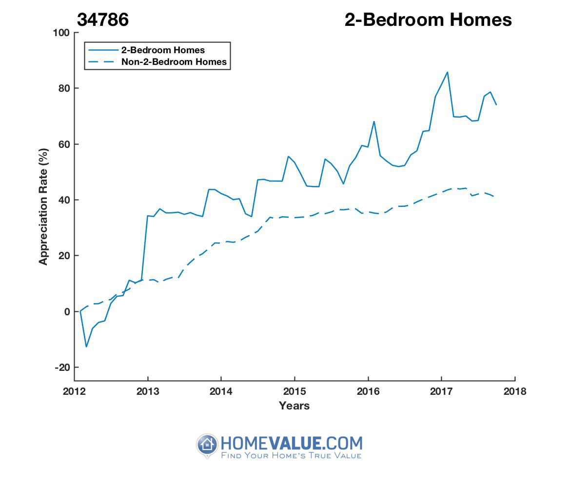 2 Bedrooms Homes have appreciated 49% faster since 03/15/2012.