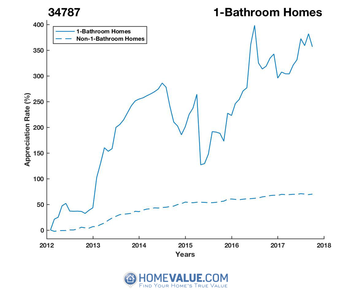 1 Bathroom Homes Have Appreciated 2.9x Faster Since 03/15/2012.
