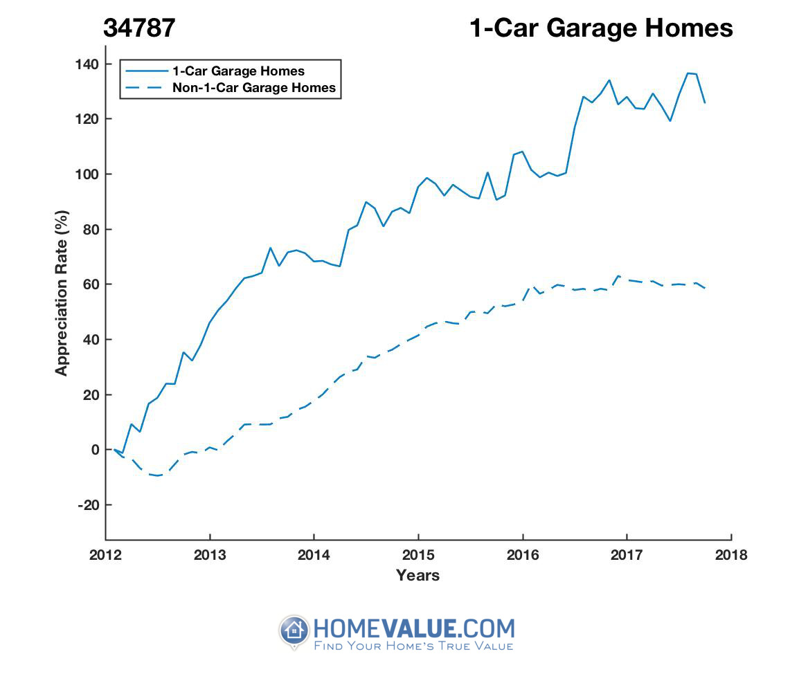 1 Car Garage Homes have appreciated 43% faster since 03/15/2012.