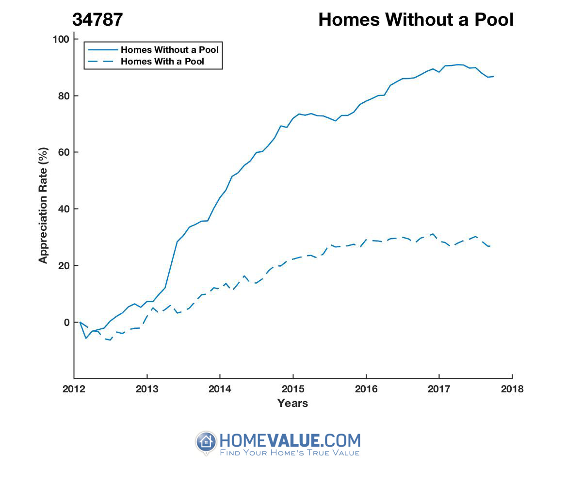 Homes Without A Pool Homes have appreciated 62% faster since 03/15/2012.