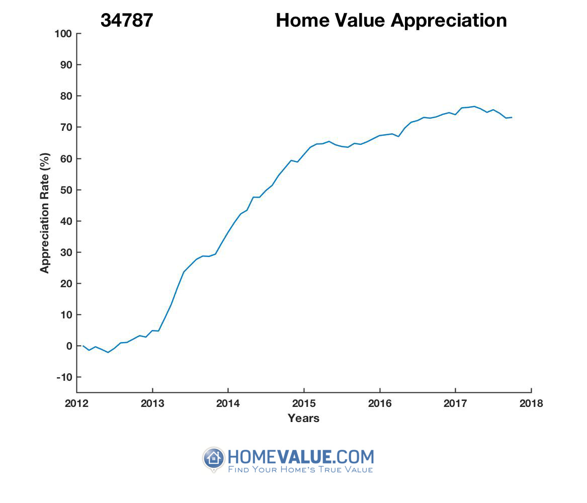 Winter Garden Fl 34787 Home Values Real Estate Market