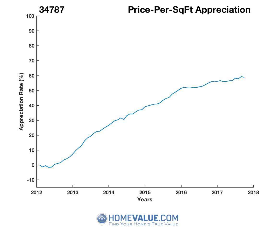 Average Price Per Sq.Ft. 34787