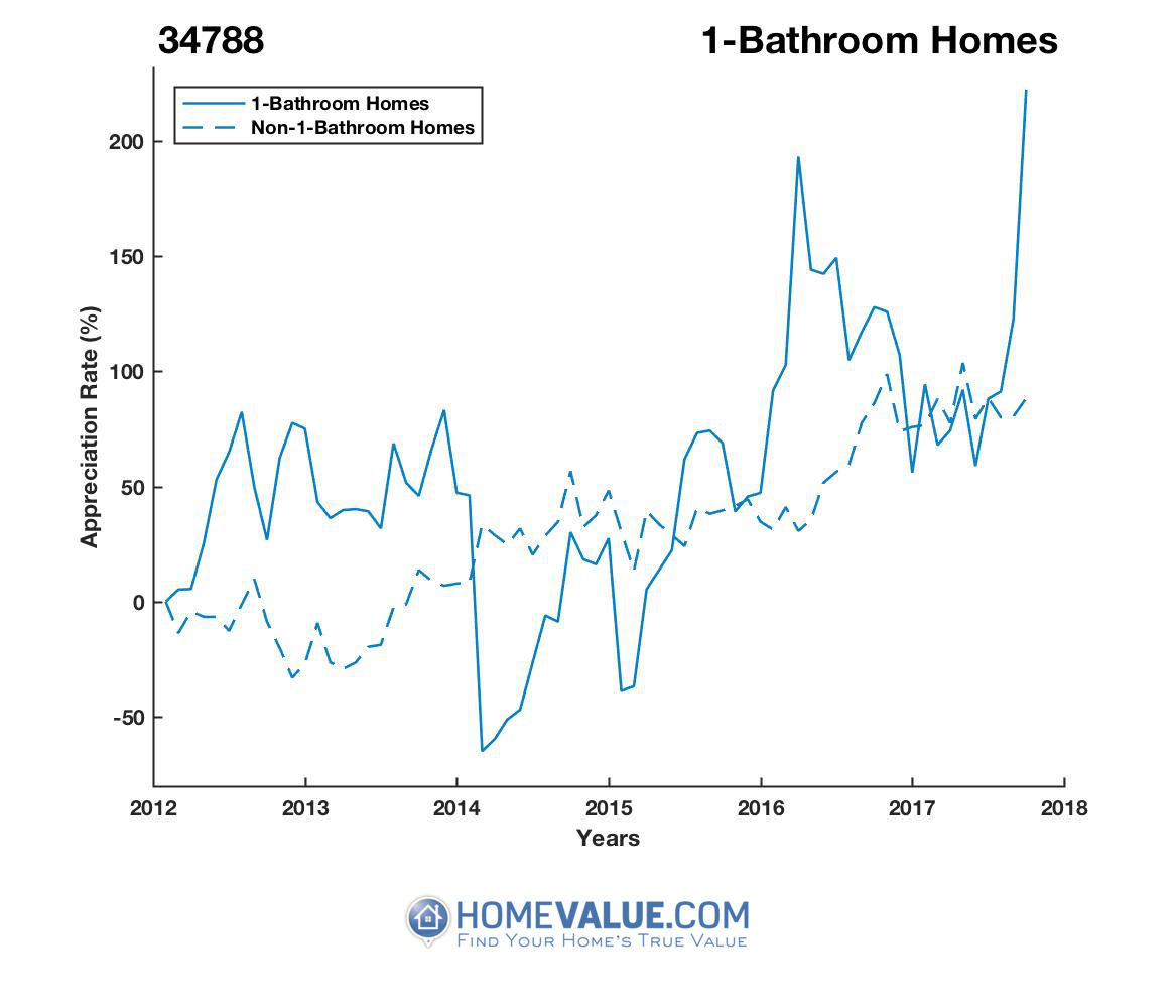 1 Bathroom Homes have appreciated 7.5x faster since 03/15/2014.
